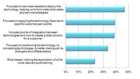 Attributes of partners' most valued sales certification programs