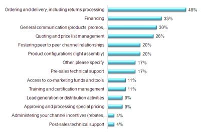 Top channel support functions that distributors help with to increase ease of doing business for vendors' partners (Amazon Consulting Cost of Complexity Study)